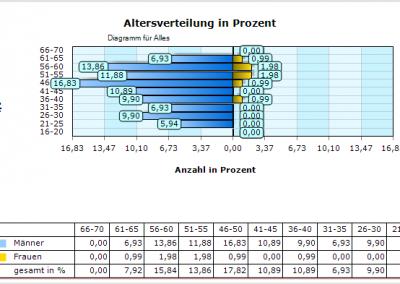 Altersverteilung_Zwiebel